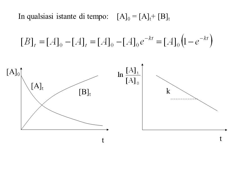 In qualsiasi istante di tempo: [A]0 = [A]t+ [B]t